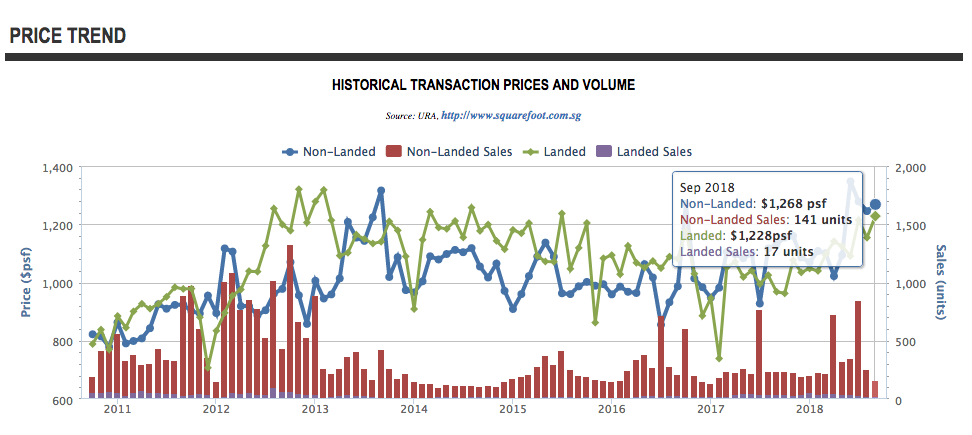 Price trend in D19